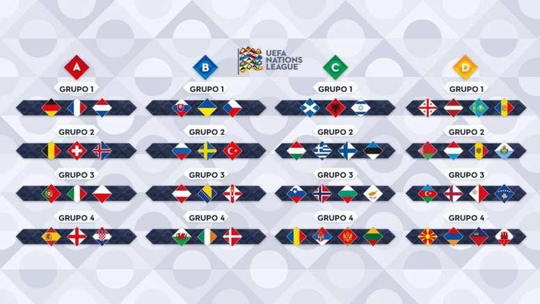 Tudo o que precisa saber sobre a Liga das Nações